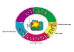 Ευθυγράμμιση - Laser Alignment